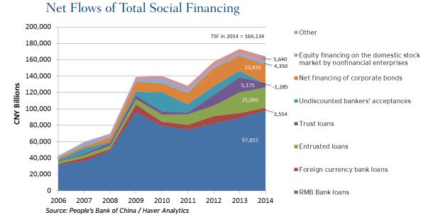 Social Financing