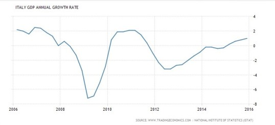 GDP ITaly Growth